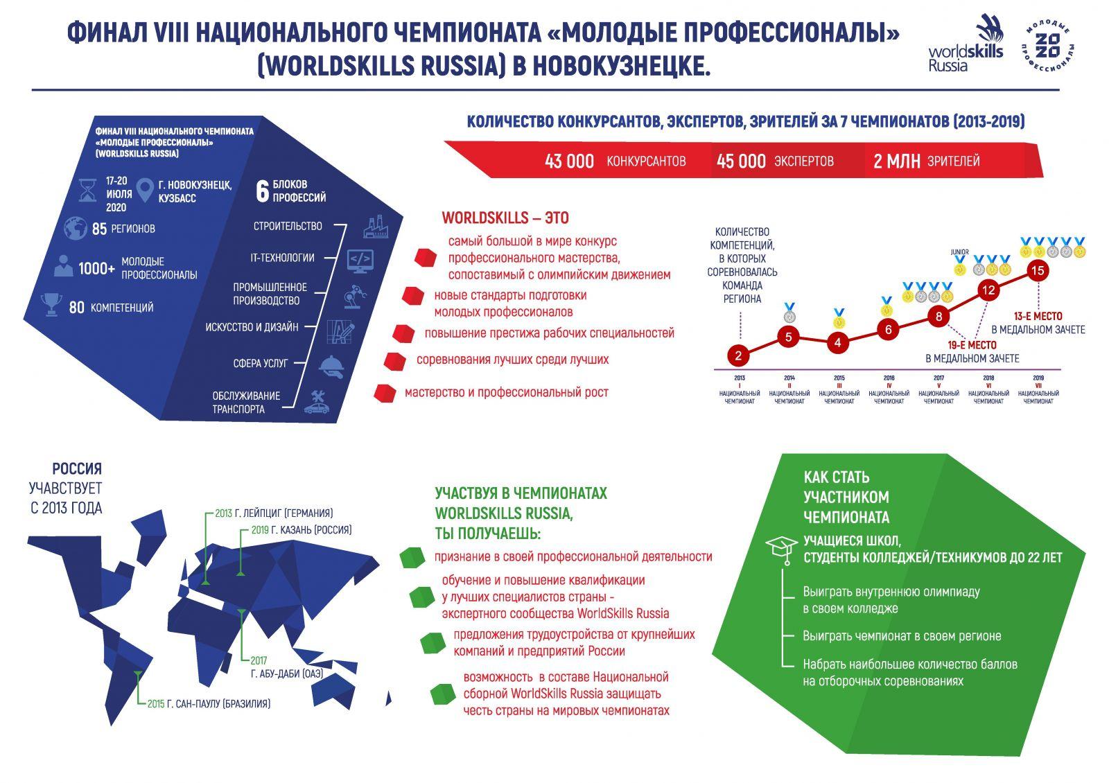 Стенд ВСР 2020 Новокузнецк