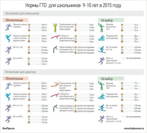 нормы ГТО школьников 9-10 лет