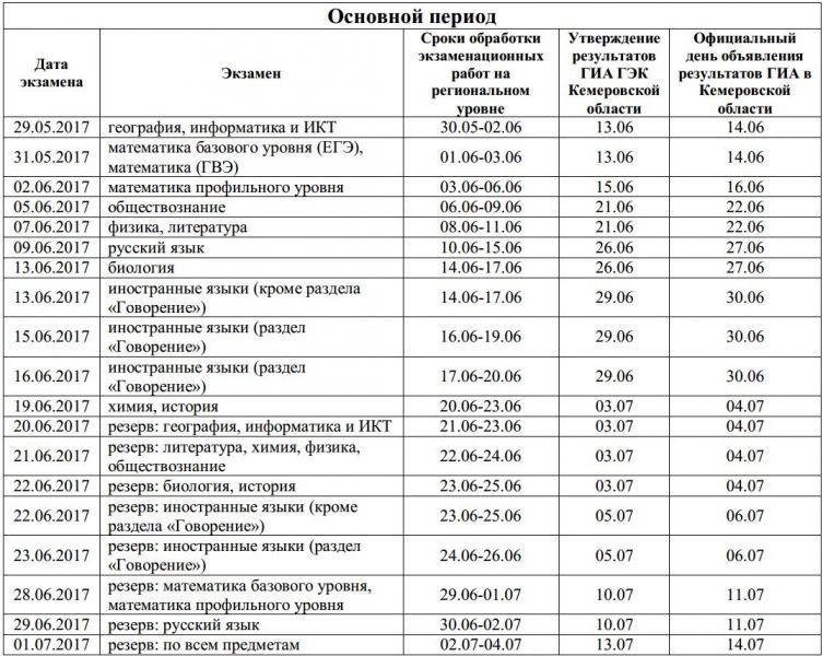сроки информирования о результатах ЕГЭ