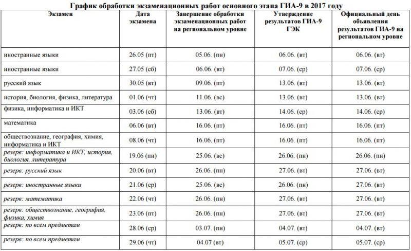 график ГИА-9